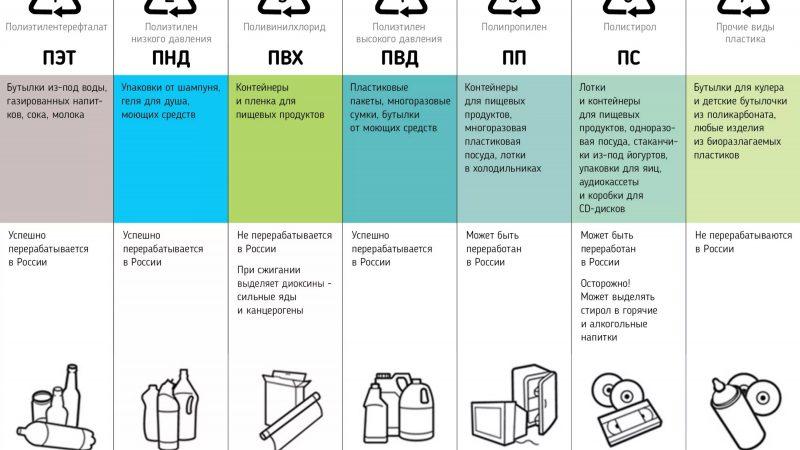 Виды пластика для вторичной переработки — какие можно сдавать