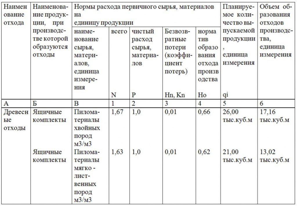 Таблица расчета нормативов образования отходов