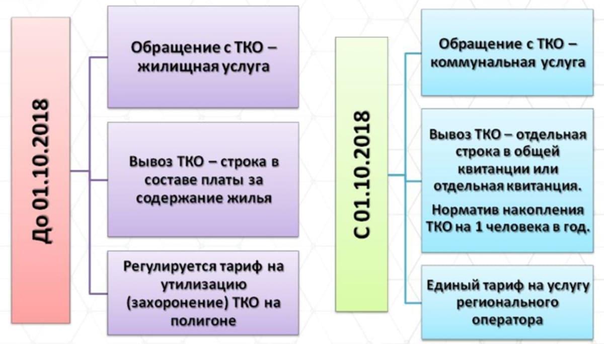 Обращение с ТКО