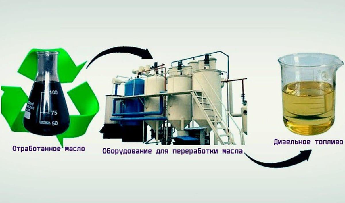 Установка по переработке отработанного масла