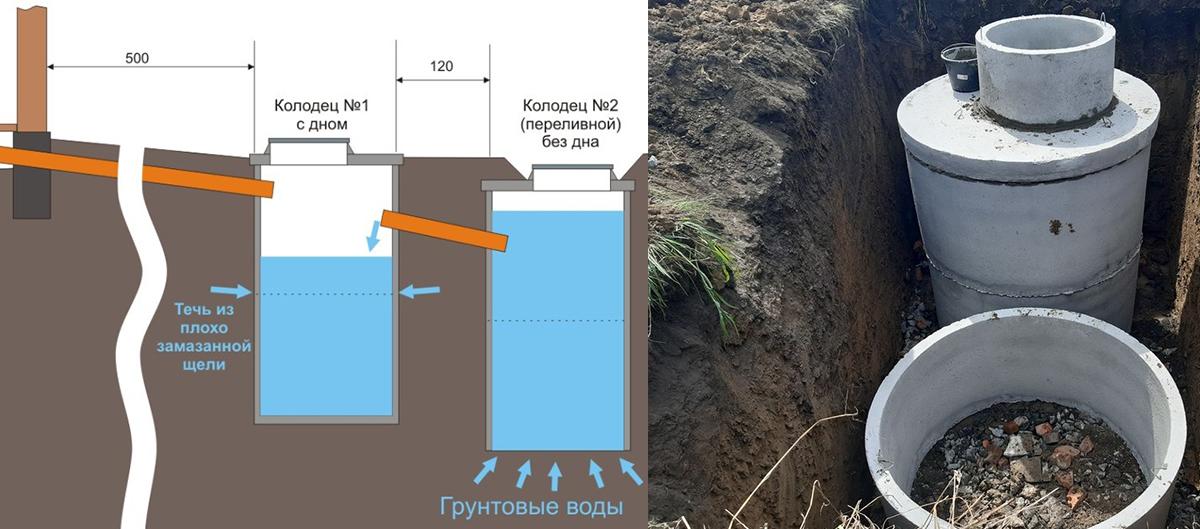 Особенности конструкции выгребной ямы