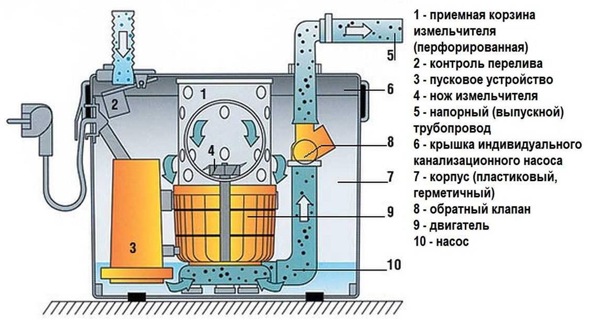 Принцип работы канализационного насоса