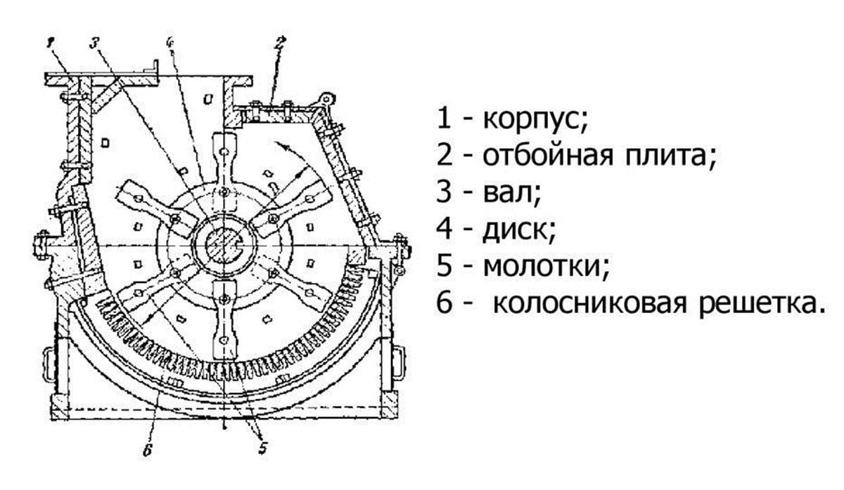 Схема молотковой дробилки